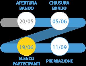 timeline premio cuore digitale roma 19-11-2015